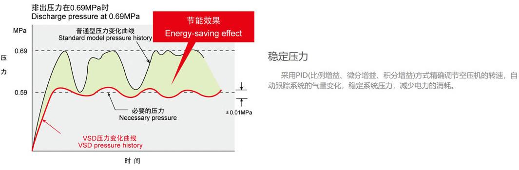 食品级水润滑节能中高压永磁变频全无油螺杆式空压机节能预测评估