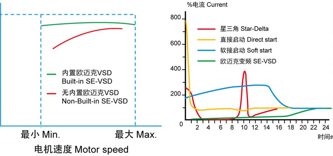 食品级水润滑节能中高压永磁变频全无油螺杆式空压机无峰值电流