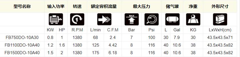 节能静音医用全无油空压机OB750/1100/1500DO-10A30/40