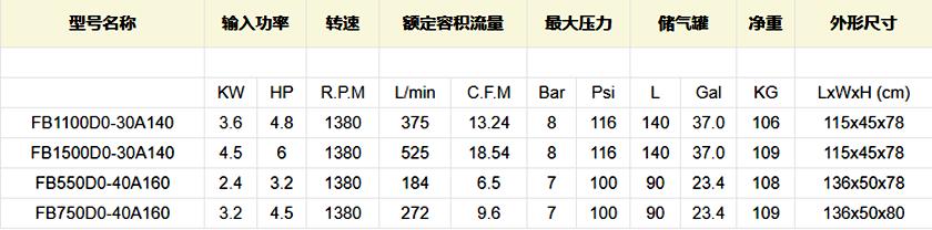 节能静音医用全无油空压机OB550/750/1100/1500DO-30/40A140/160